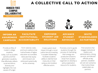 Graphic for Believe in Students' Hunger-Free Campus Collaborative Report